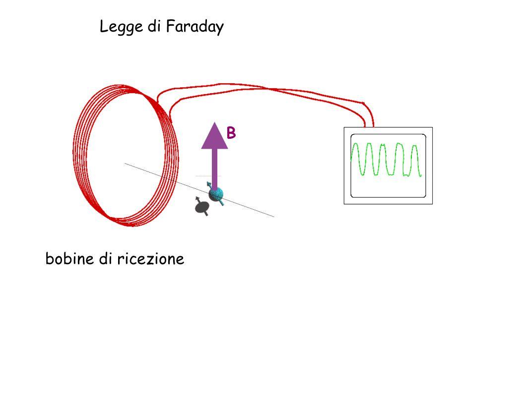 Legge di Faraday B bobine di ricezione