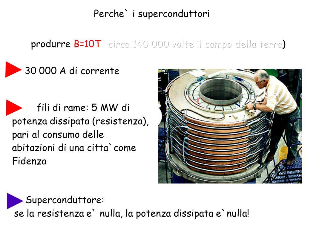 Perche` i superconduttori