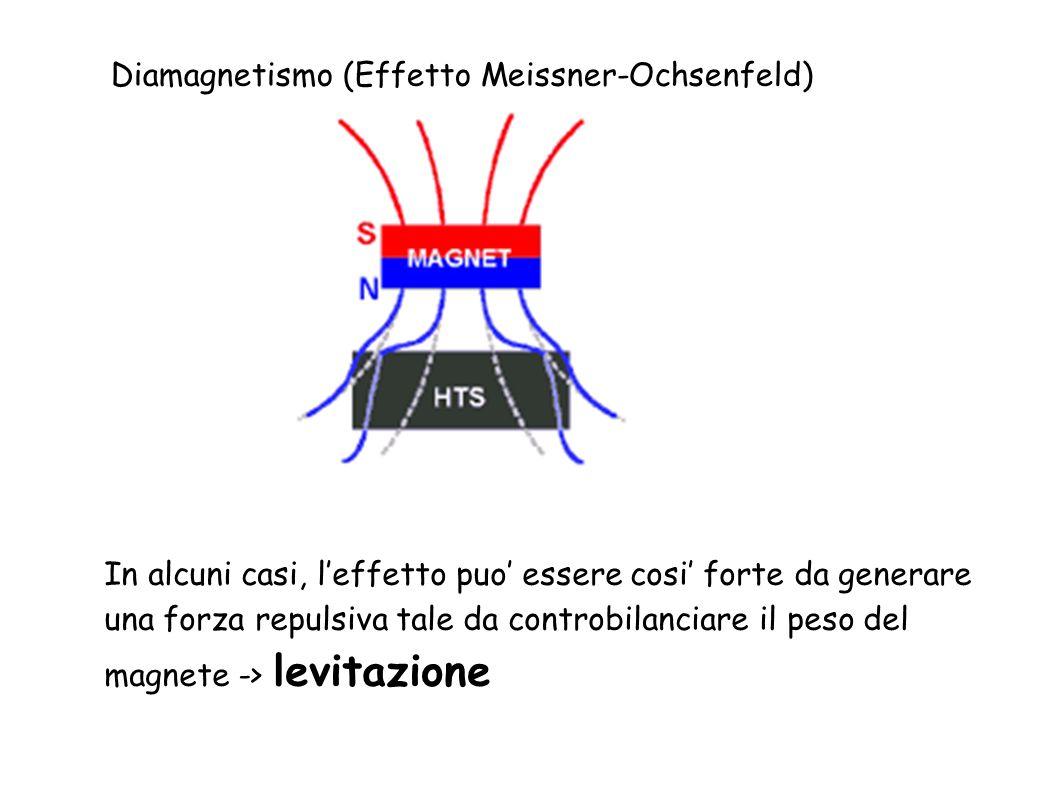 Diamagnetismo (Effetto Meissner-Ochsenfeld)
