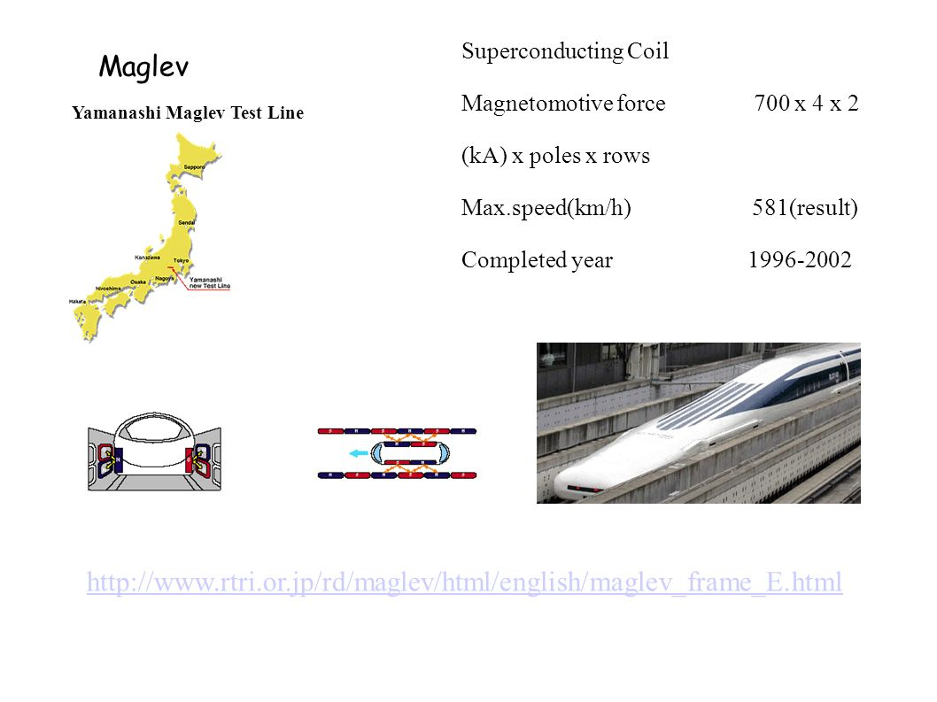Superconducting Coil Magnetomotive force 700 x 4 x 2. (kA) x poles x rows. Max.speed(km/h) 581(result)