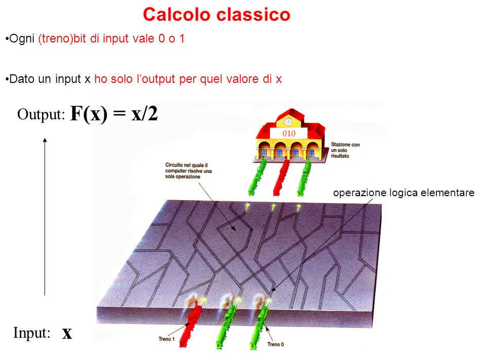F(x) = x/2 x Calcolo classico Output: Input: