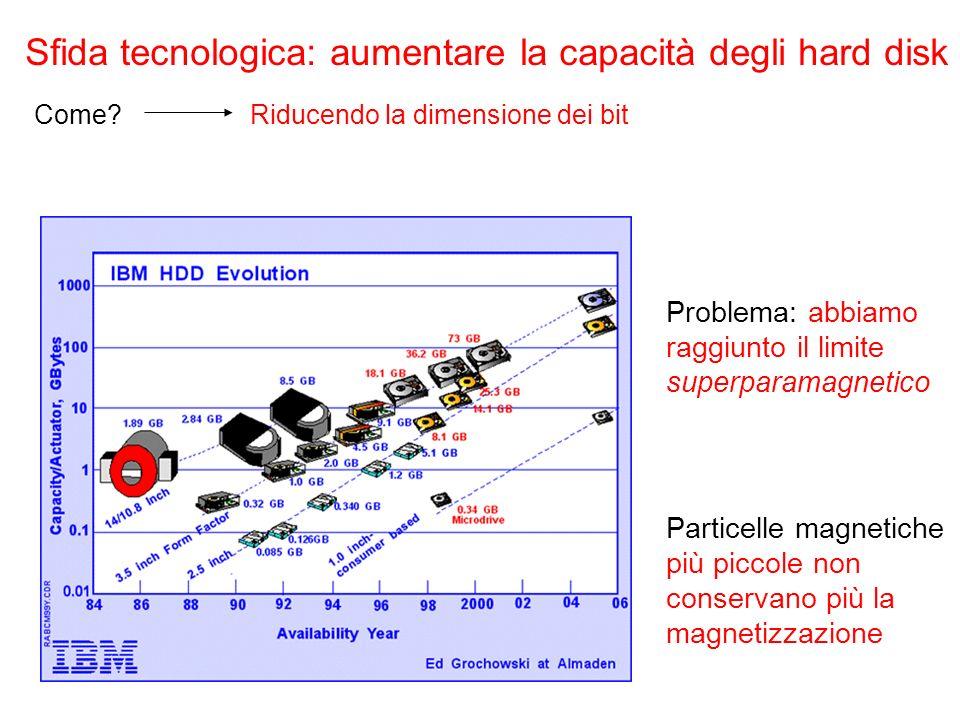 Sfida tecnologica: aumentare la capacità degli hard disk