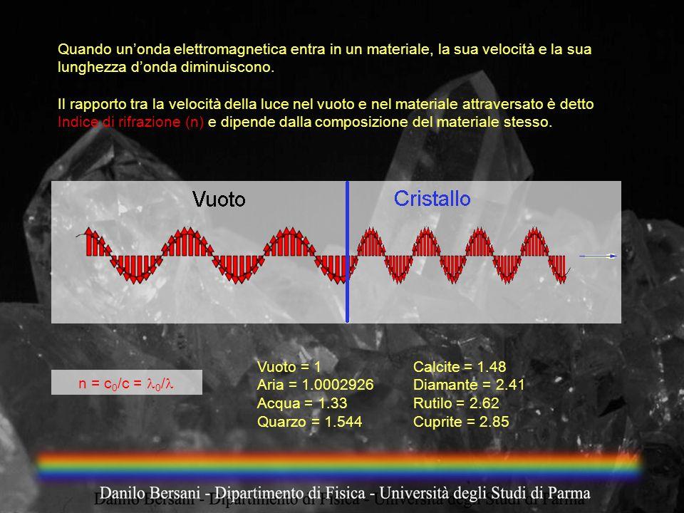 Quando un'onda elettromagnetica entra in un materiale, la sua velocità e la sua lunghezza d'onda diminuiscono.