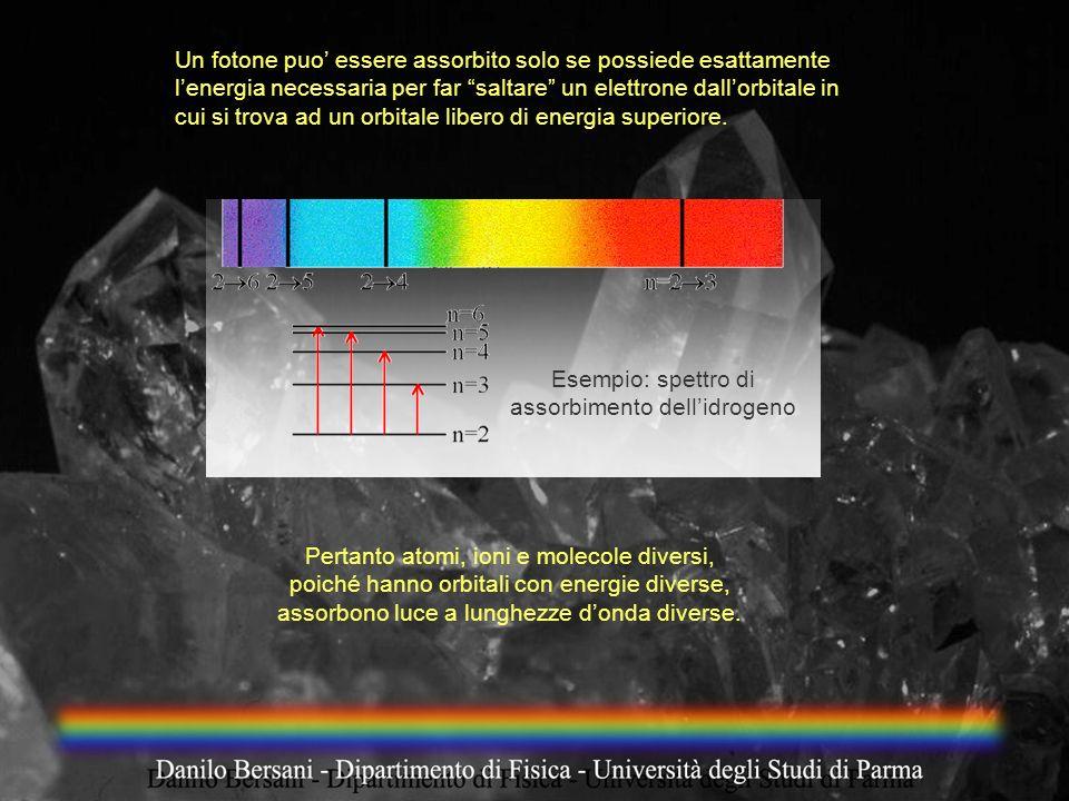 Esempio: spettro di assorbimento dell'idrogeno