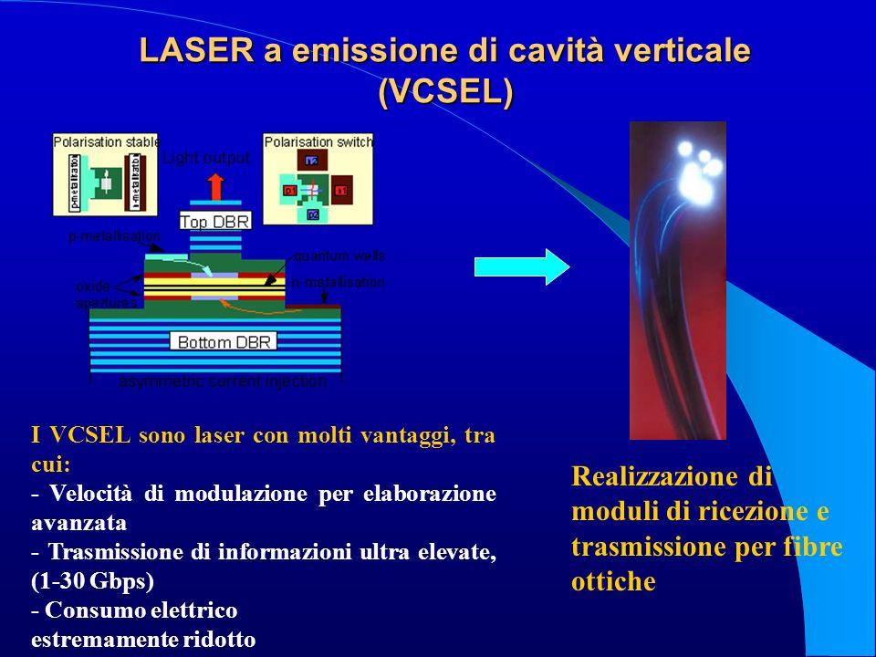 LASER a emissione di cavità verticale (VCSEL)