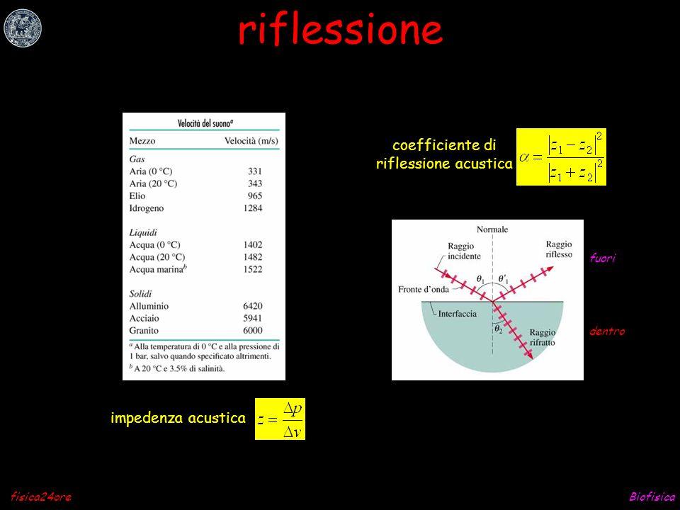 riflessione coefficiente di riflessione acustica impedenza acustica