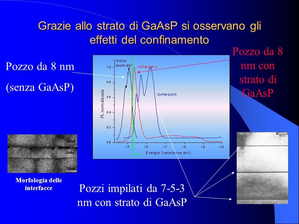 Grazie allo strato di GaAsP si osservano gli effetti del confinamento