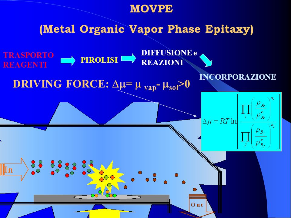 (Metal Organic Vapor Phase Epitaxy)
