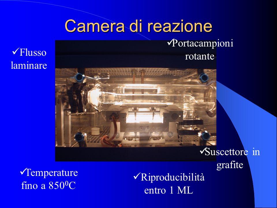 Camera di reazione Portacampioni rotante Flusso laminare