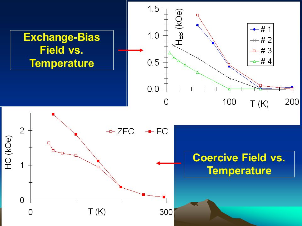 Exchange-Bias Field vs. Temperature Coercive Field vs. Temperature
