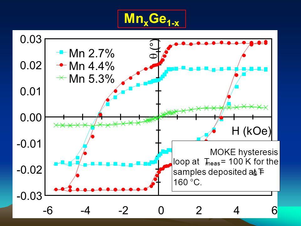 MnxGe1-x-0.03. -0.02. -0.01. 0.00. 0.01. 0.02. 0.03. -6. -4. -2. 2. 4. 6. H (kOe) q. (°) Mn 2.7% Mn 4.4%