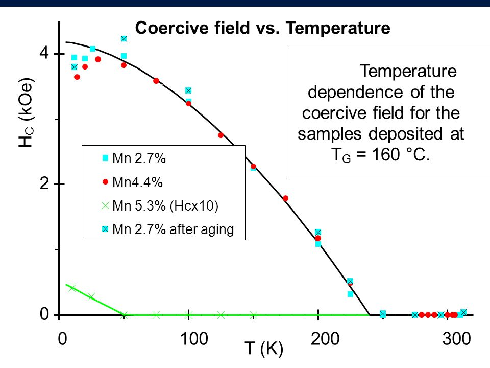 Coercive field vs. Temperature 4 Temperature dependence of the (kOe)