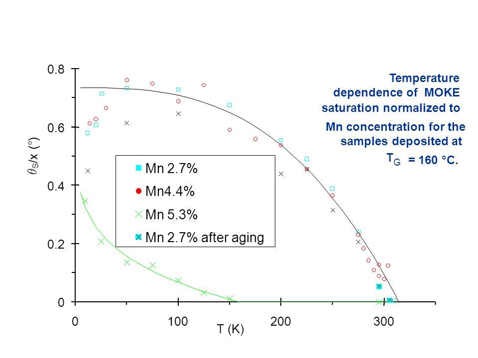 Magnetization vs. Temperature