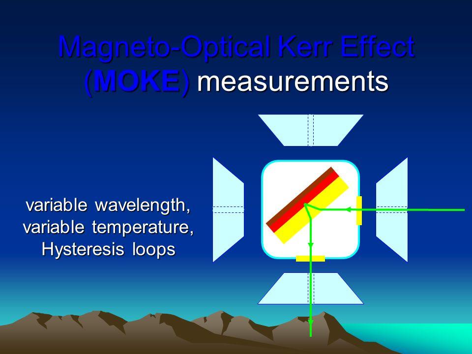 Magneto-Optical Kerr Effect (MOKE) measurements