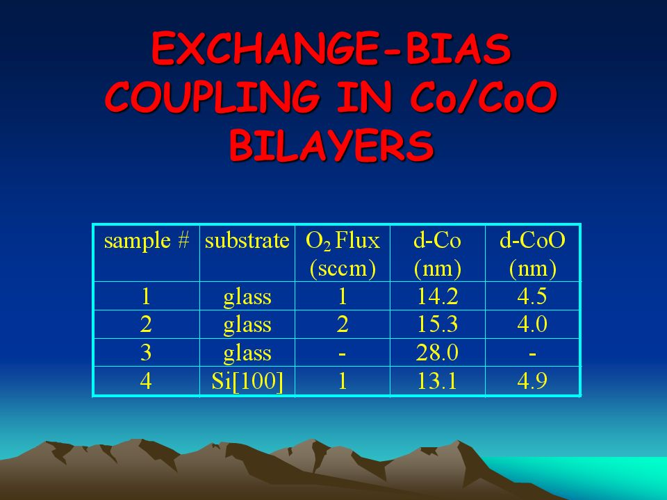 EXCHANGE-BIAS COUPLING IN Co/CoO BILAYERS