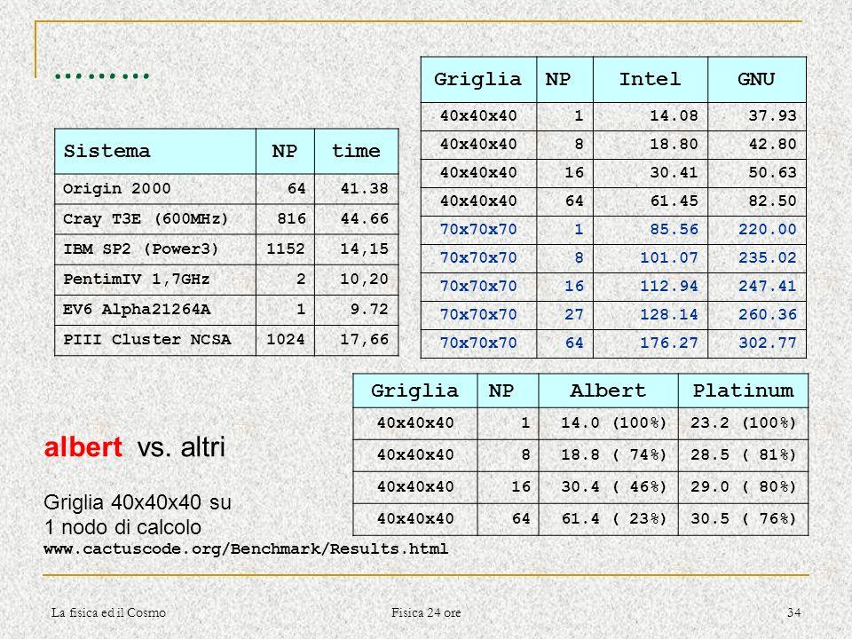……… albert vs. altri Griglia NP Intel GNU Sistema NP time Griglia NP