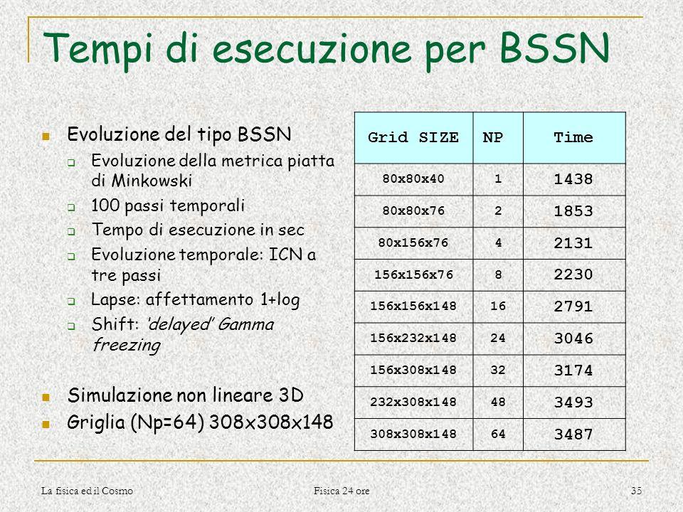 Tempi di esecuzione per BSSN