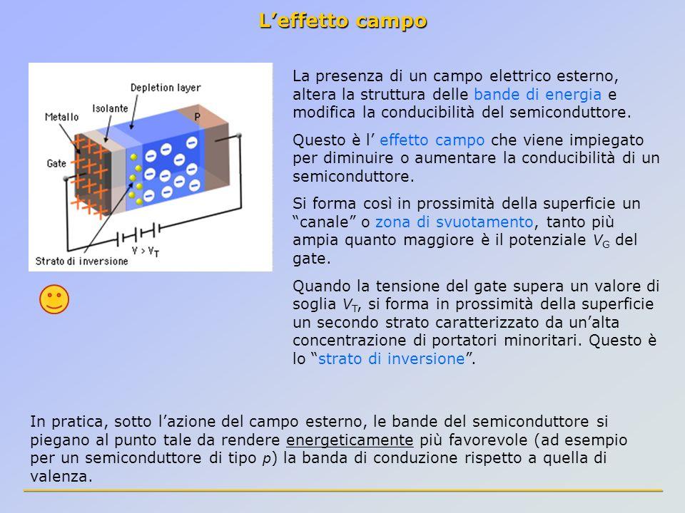 L'effetto campo La presenza di un campo elettrico esterno, altera la struttura delle bande di energia e modifica la conducibilità del semiconduttore.