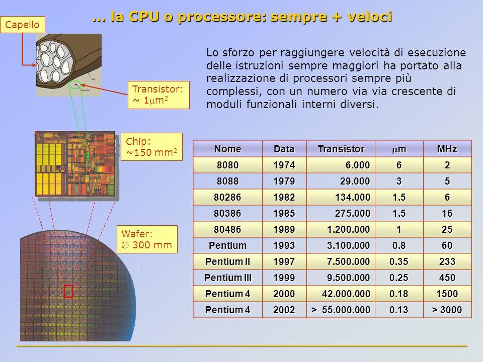 … la CPU o processore: sempre + veloci