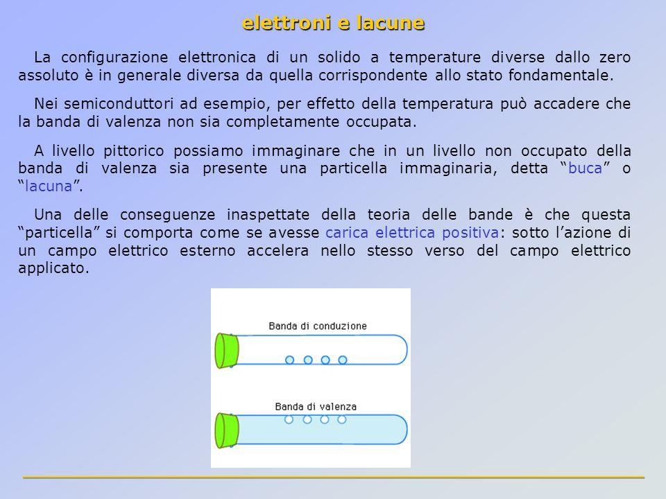 elettroni e lacune
