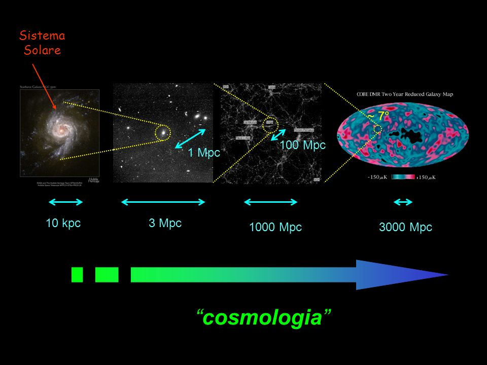 cosmologia Sistema Solare ~ 7° 100 Mpc 1 Mpc 10 kpc 3 Mpc 1000 Mpc