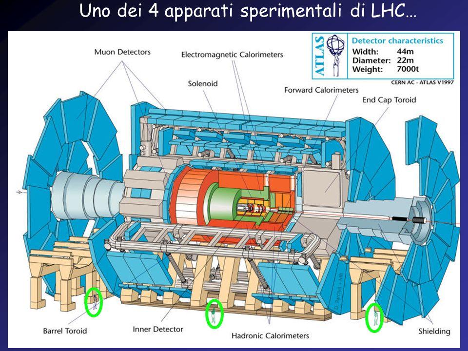 Uno dei 4 apparati sperimentali di LHC…