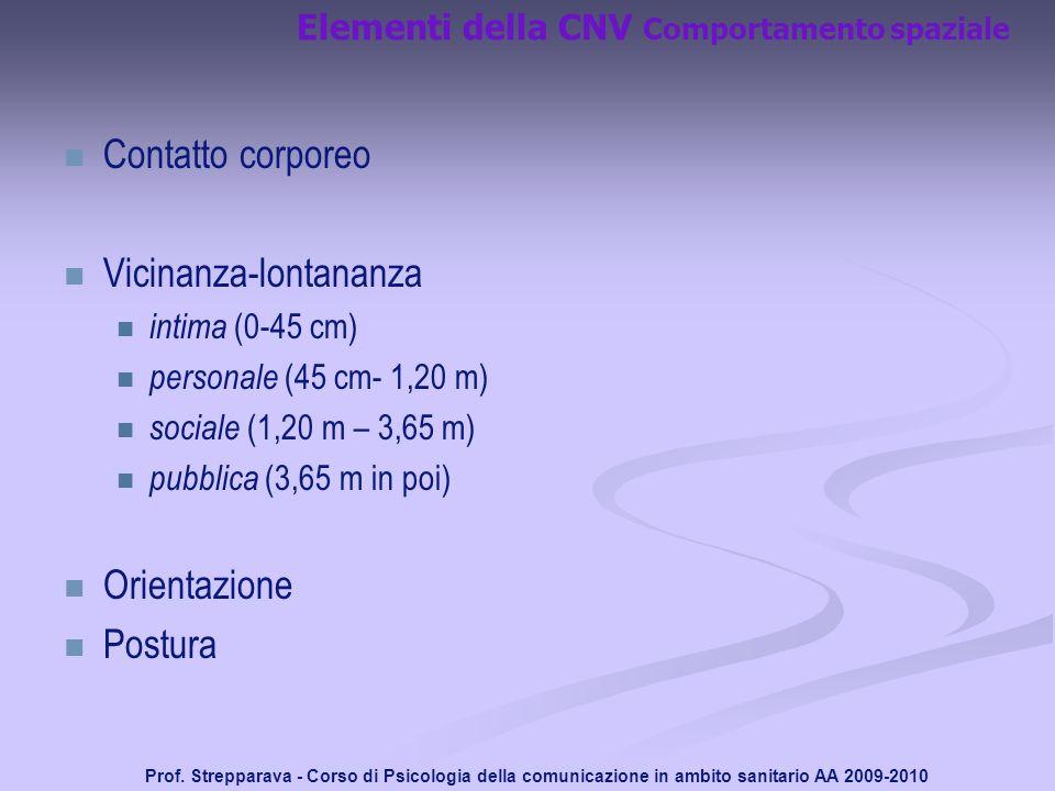 Elementi della CNV Comportamento spaziale