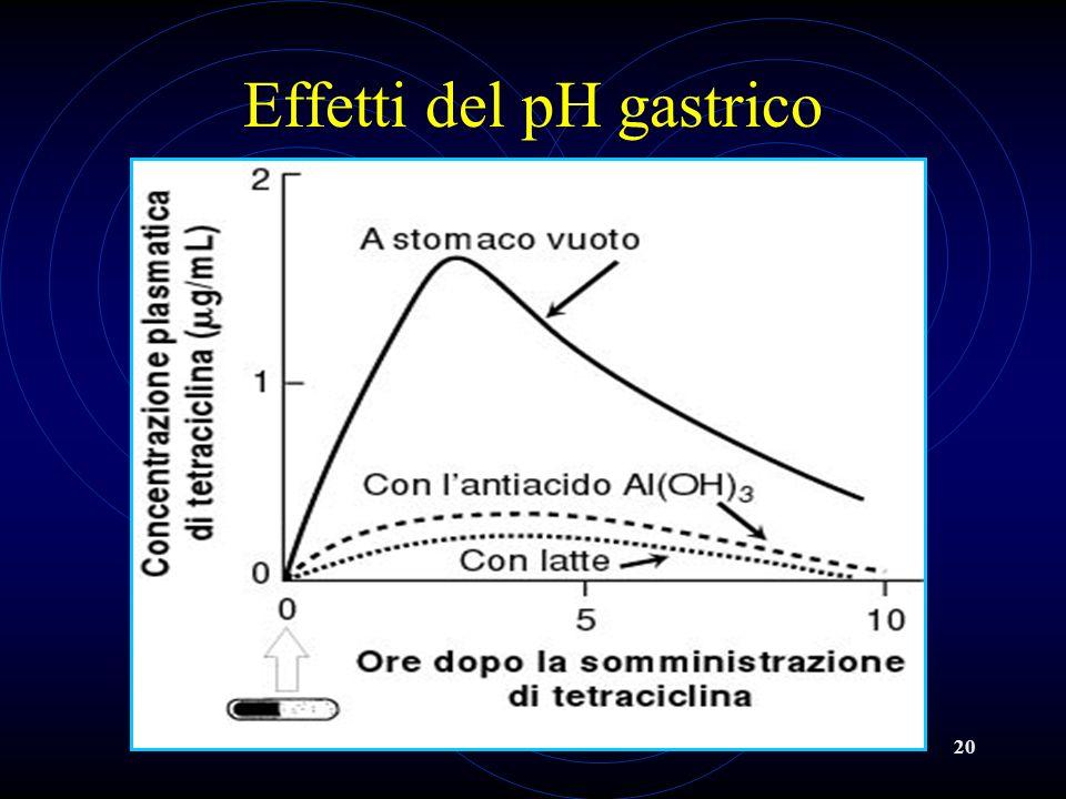 Effetti del pH gastrico