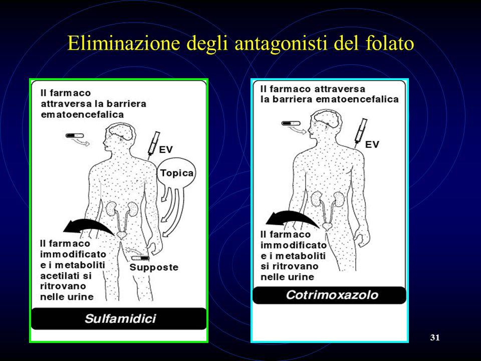 Eliminazione degli antagonisti del folato