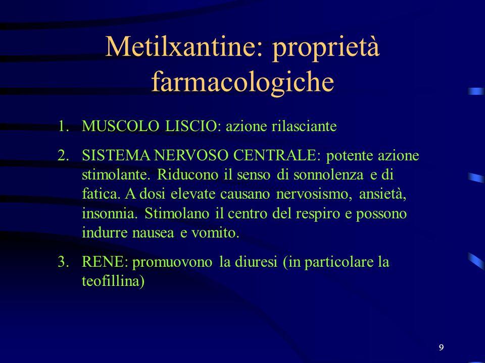 Metilxantine: proprietà farmacologiche