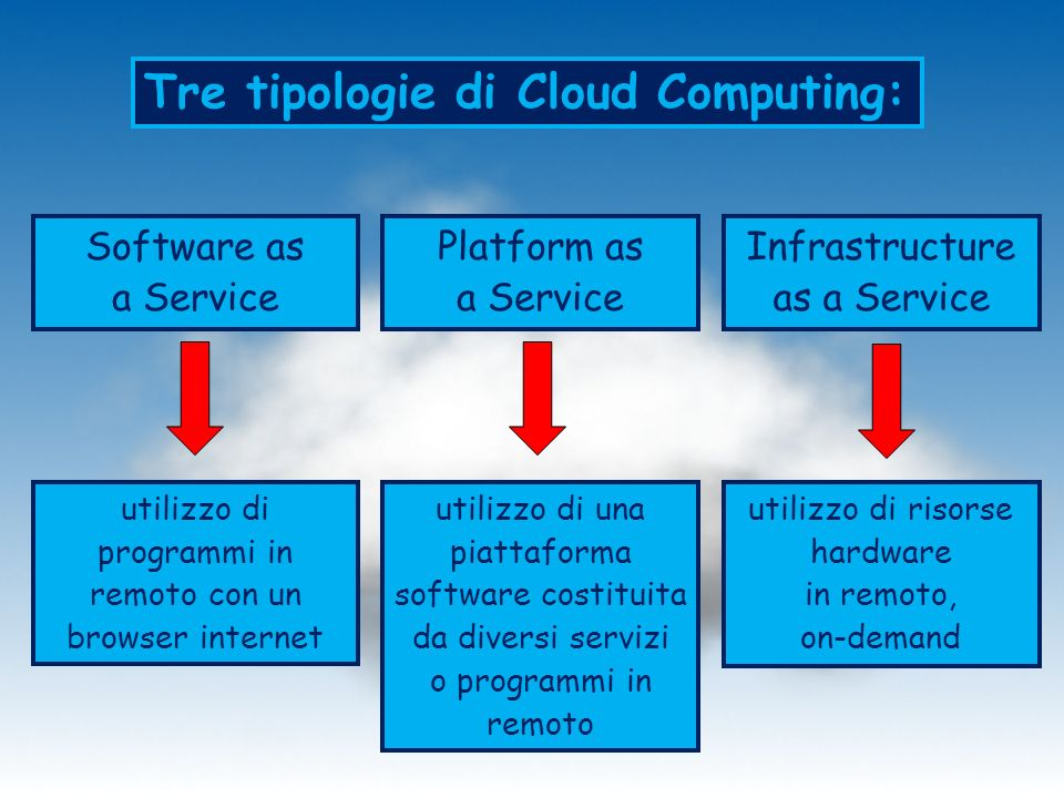 Tre tipologie di Cloud Computing: