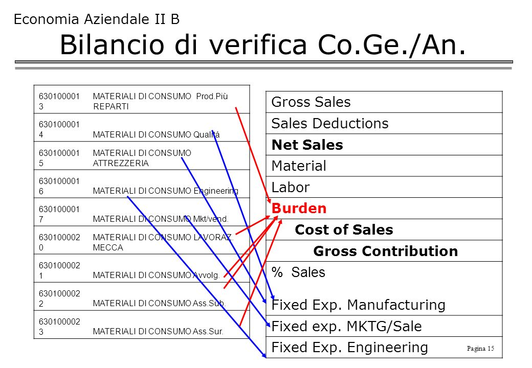 Bilancio di verifica Co.Ge./An.