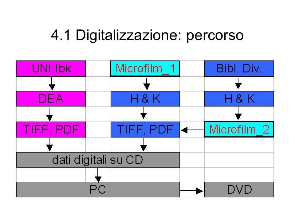 4.1 Digitalizzazione: percorso