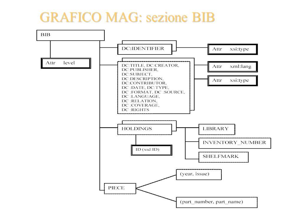 GRAFICO MAG: sezione BIB