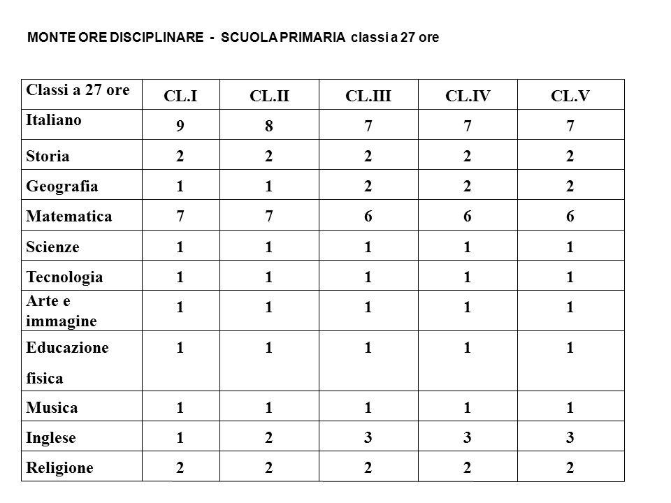 Classi a 27 ore CL.I CL.II CL.III CL.IV CL.V Italiano 9 8 7 Storia 2