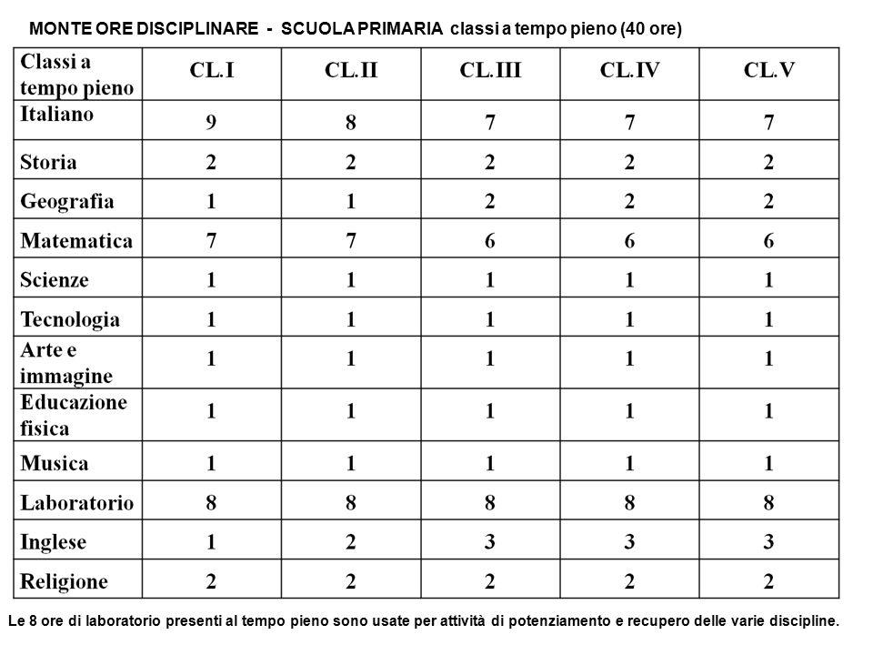 MONTE ORE DISCIPLINARE - SCUOLA PRIMARIA classi a tempo pieno (40 ore)