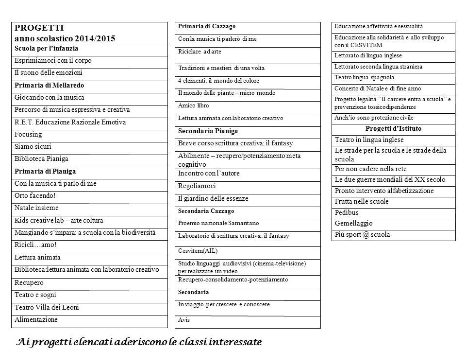 Ai progetti elencati aderiscono le classi interessate