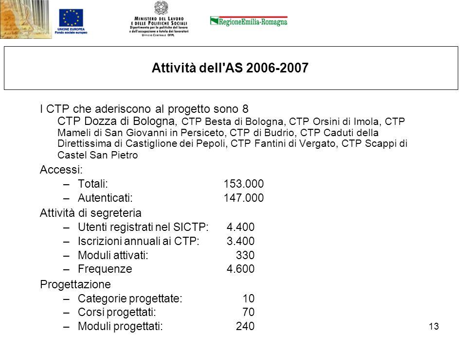 Attività dell AS 2006-2007
