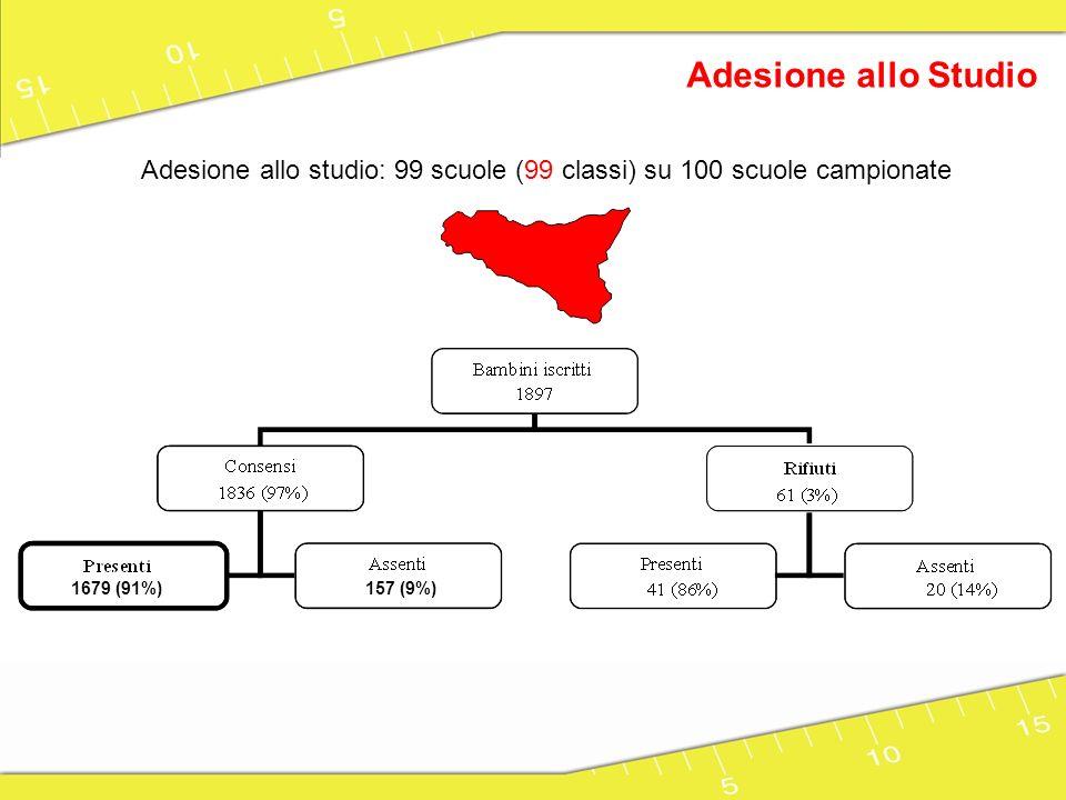 Adesione allo Studio Adesione allo studio: 99 scuole (99 classi) su 100 scuole campionate. 1679 (91%)