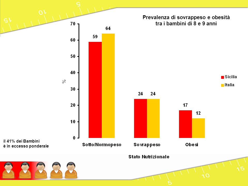 Prevalenza di sovrappeso e obesità