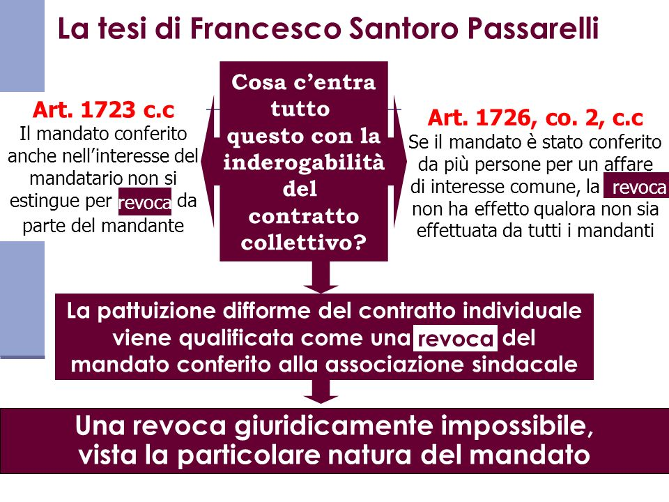 La tesi di Francesco Santoro Passarelli