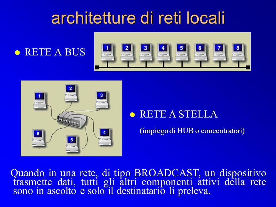 architetture di reti locali