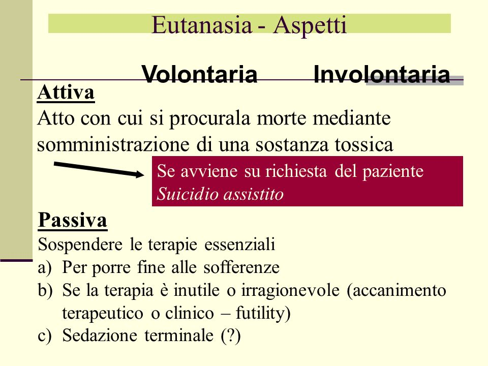 Eutanasia - Aspetti Volontaria Involontaria Attiva