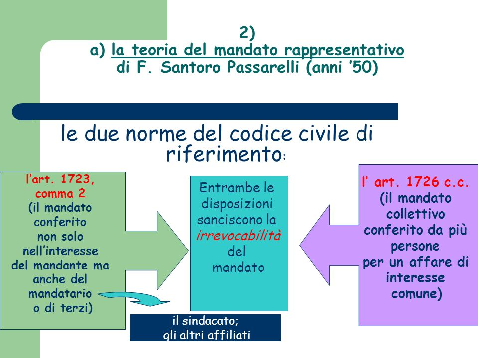 le due norme del codice civile di riferimento: