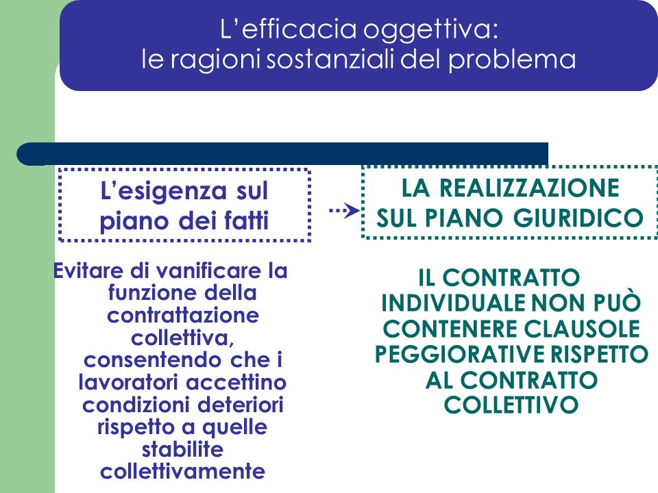 L'efficacia oggettiva: le ragioni sostanziali del problema
