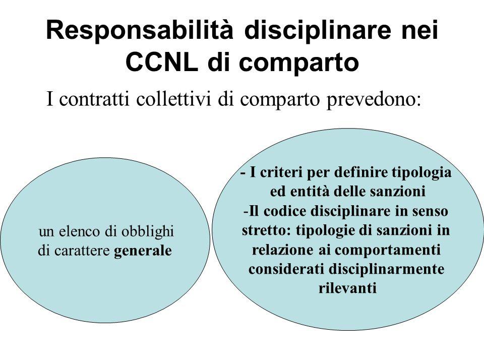 Responsabilità disciplinare nei CCNL di comparto
