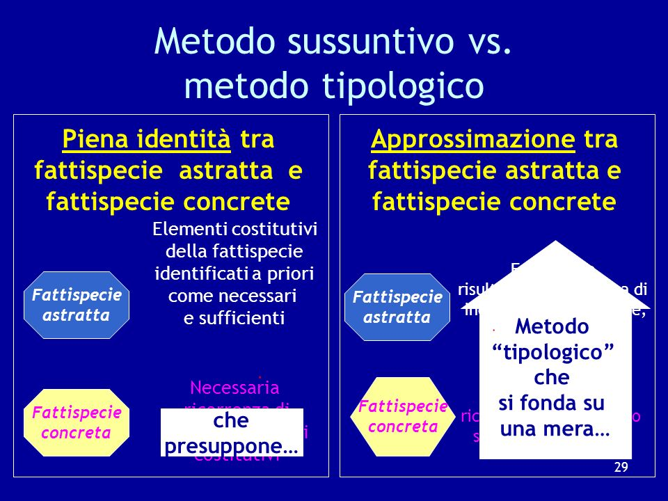 Metodo sussuntivo vs. metodo tipologico