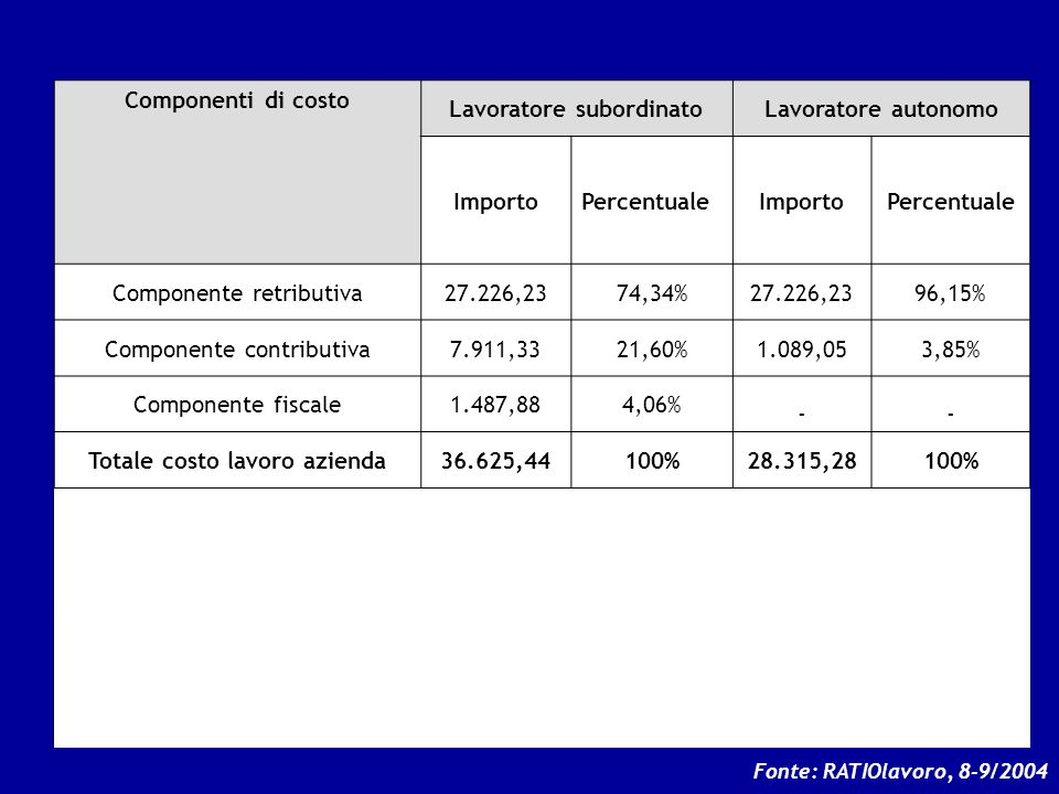 = 134,52% = 104,00% Componenti di costo Lavoratore subordinato