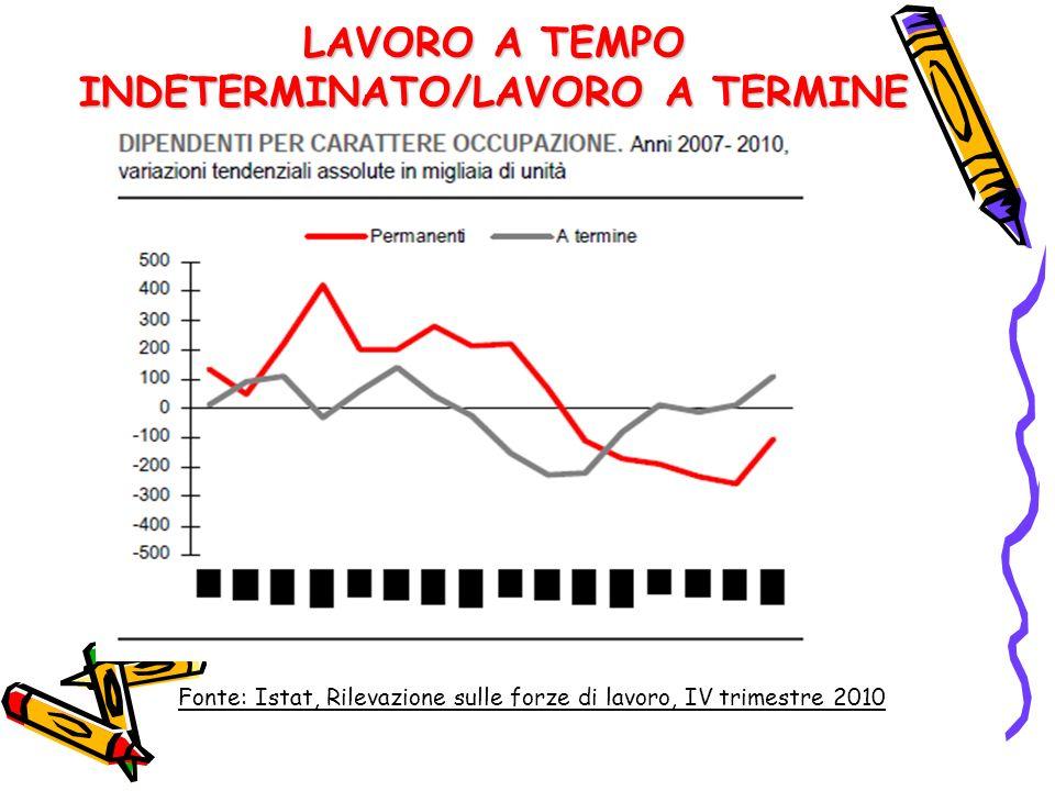 LAVORO A TEMPO INDETERMINATO/LAVORO A TERMINE