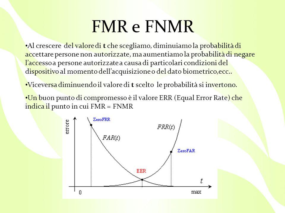 FMR e FNMR